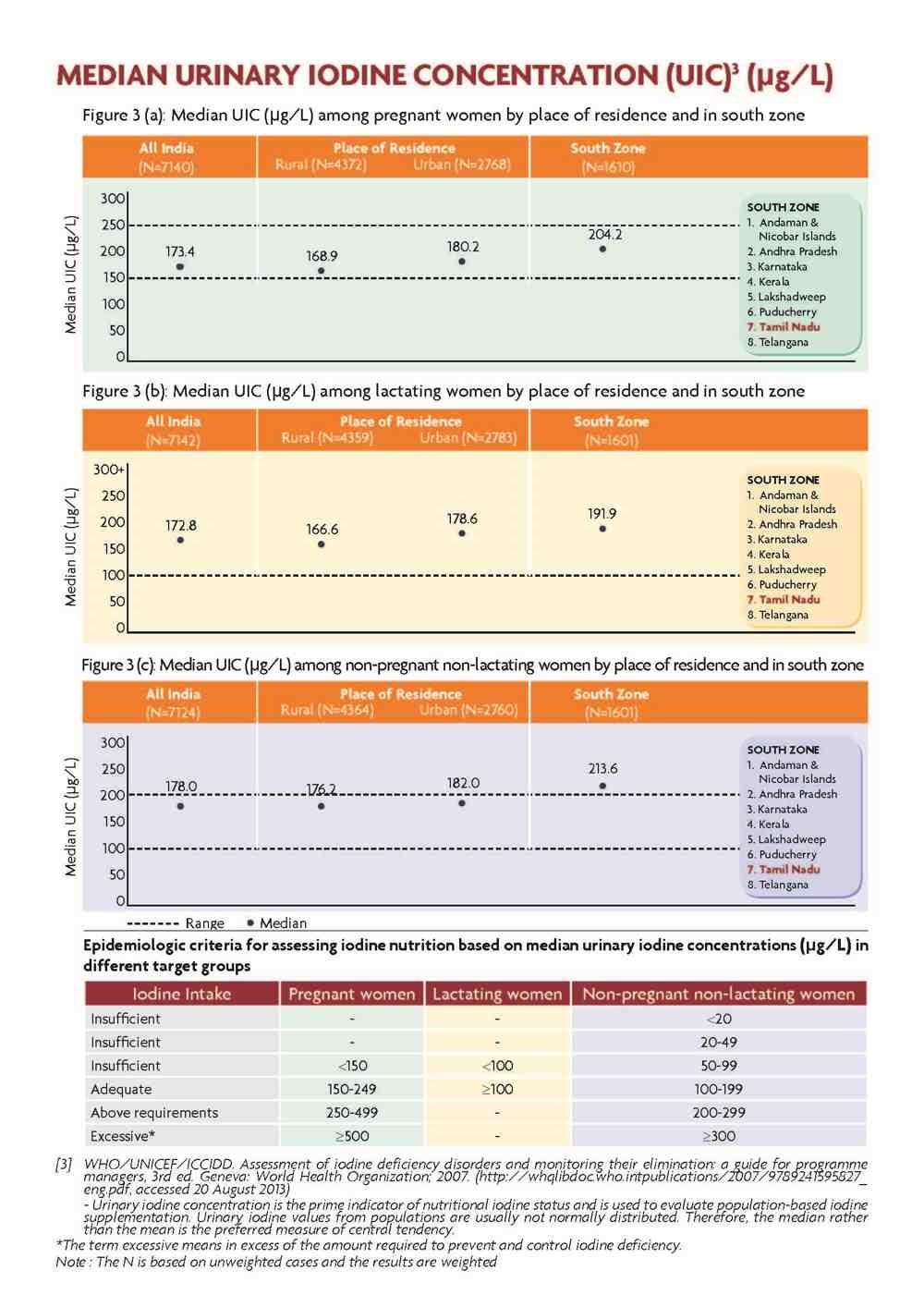 Factsheet_Tamil Nadu_Page_5
